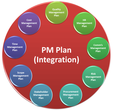PM-Plan-per-PMBOK-5.png
